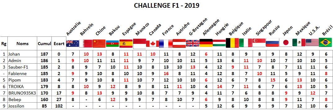 Classement challenge F1 2019 Brzosi13