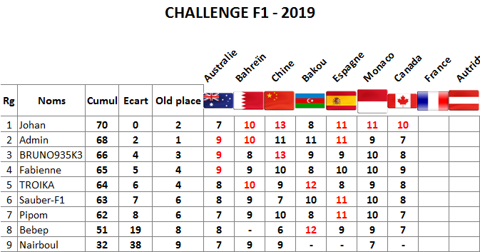 Classement challenge F1 2019 Canada10