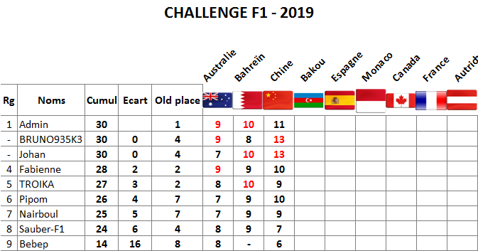 Classement challenge F1 2019 Chine10