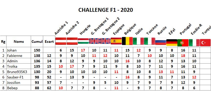 Classement challenge F1 2020 Emilie10