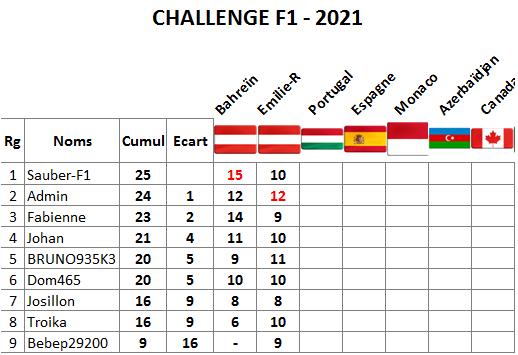 Classement challenge F1 2021 Emilie11