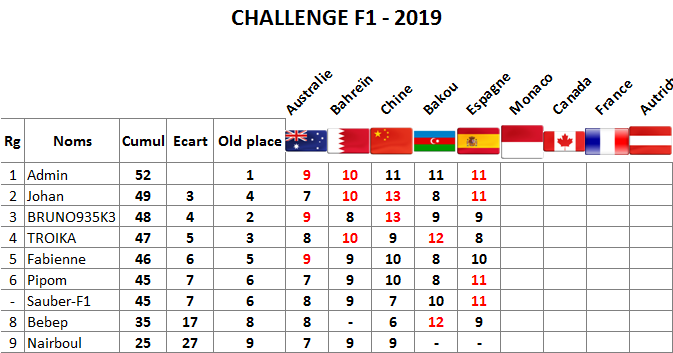 Classement challenge F1 2019 Espagn10