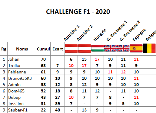 Classement challenge F1 2020 Espagn11