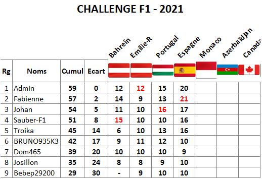 Classement challenge F1 2021 Espagn13