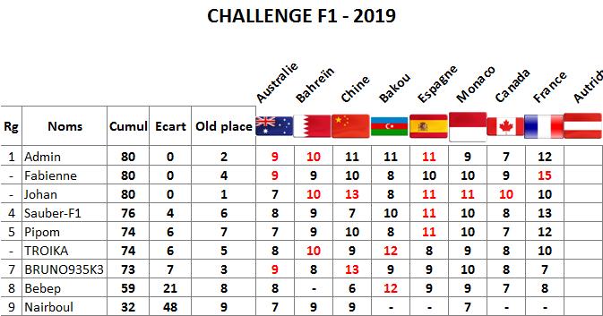 Classement challenge F1 2019 France11