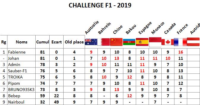 Classement challenge F1 2019 France12