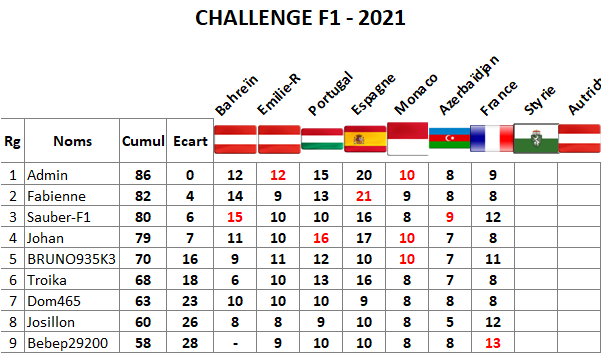Classement challenge F1 2021 France13