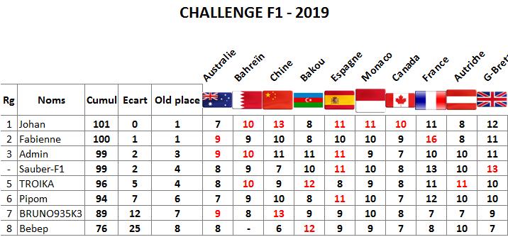 Classement challenge F1 2019 G-b10