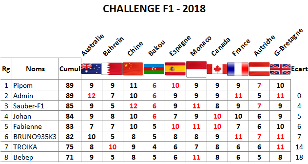 Classement Challenge F1 - 2018 Gb11