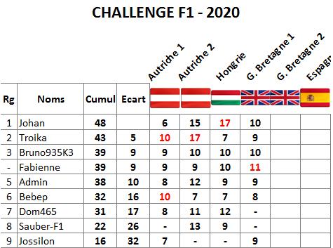 Classement challenge F1 2020 Gb110