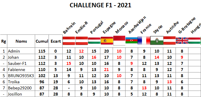 Classement challenge F1 2021 Gb12