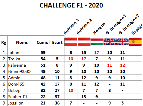 Classement challenge F1 2020 Gb210