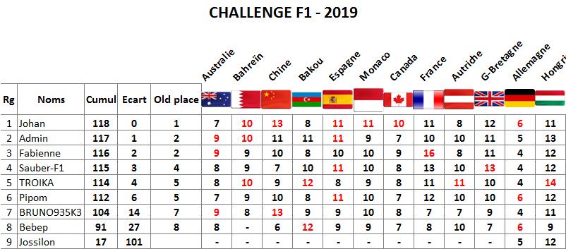 Classement challenge F1 2019 Hongri12