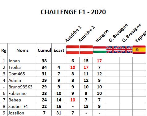 Classement challenge F1 2020 Hongri13