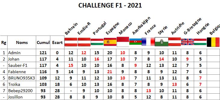 Classement challenge F1 2021 Hongri14