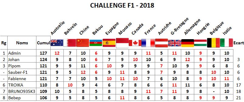 Classement Challenge F1 - 2018 Italie10