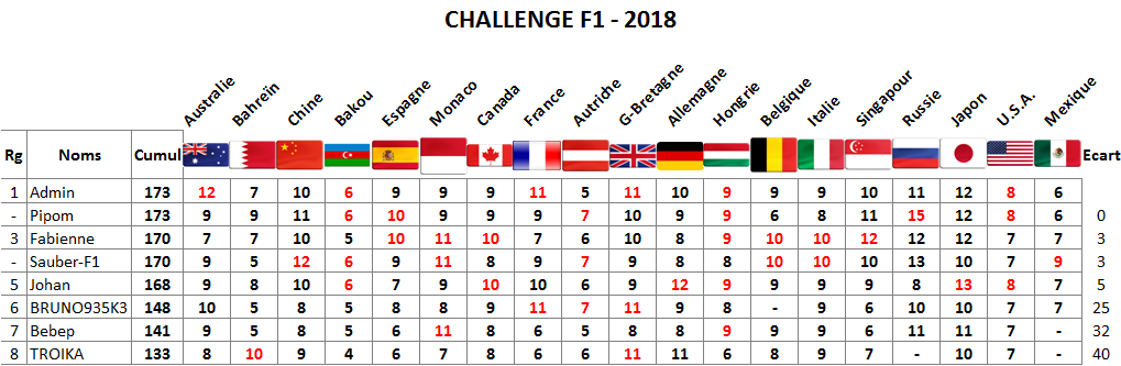 Classement Challenge F1 - 2018 Italie12