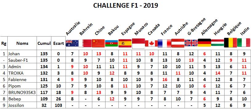 Classement challenge F1 2019 Italie13