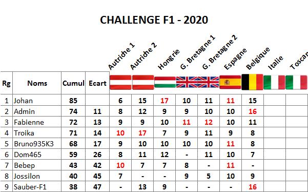 Classement challenge F1 2020 Italie14