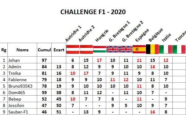 Classement challenge F1 2020 Italie15