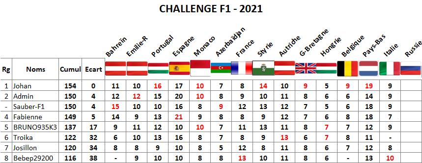 Classement challenge F1 2021 Italie16