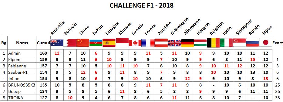 Classement Challenge F1 - 2018 Japon10