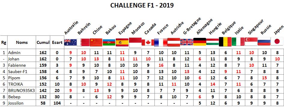Classement challenge F1 2019 Japon11