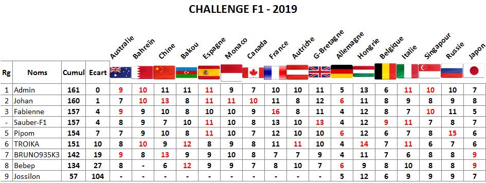 Classement challenge F1 2019 Japonb10