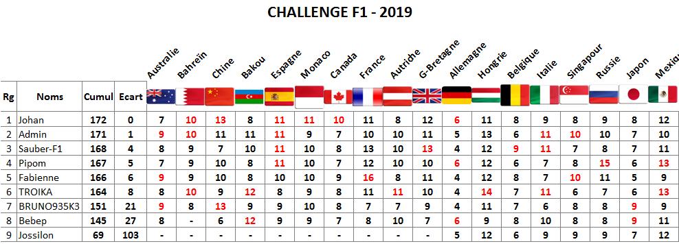 Classement challenge F1 2019 Mexico10