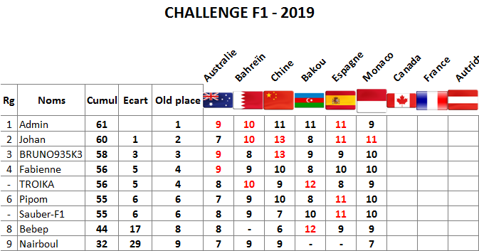 Classement challenge F1 2019 Monaco12