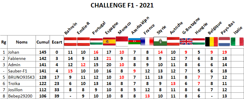 Classement challenge F1 2021 Pays-b10