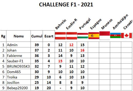Classement challenge F1 2021 Portug11