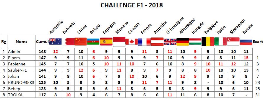 Classement Challenge F1 - 2018 Russie10