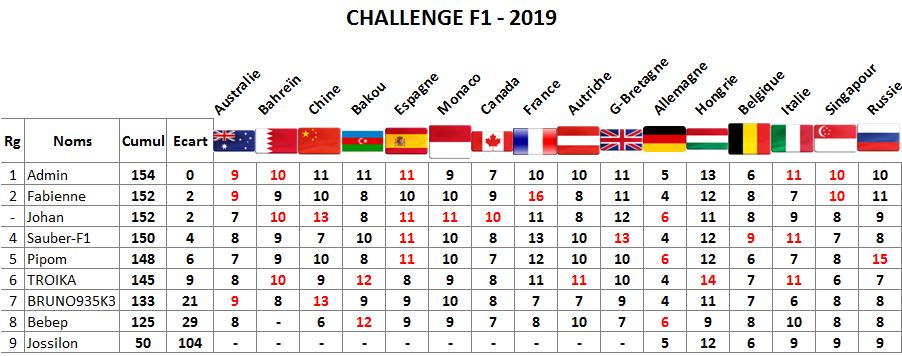 Classement challenge F1 2019 Russie11