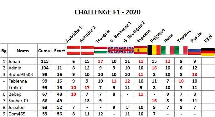 Classement challenge F1 2020 Russie12