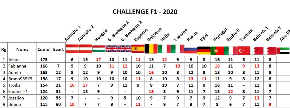 Classement challenge F1 2020 Sahkir10