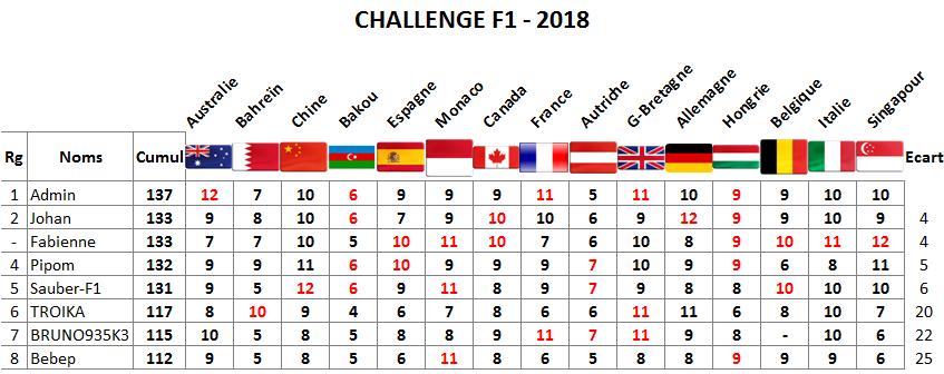 Classement Challenge F1 - 2018 Singap10