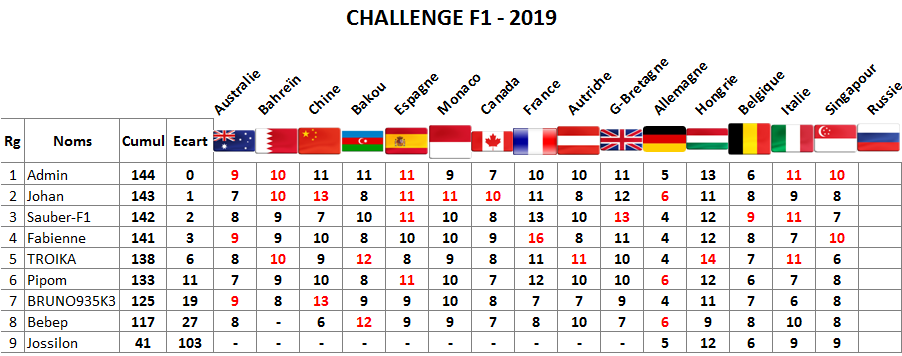 Classement challenge F1 2019 Singap11