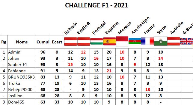 Classement challenge F1 2021 Styrie10