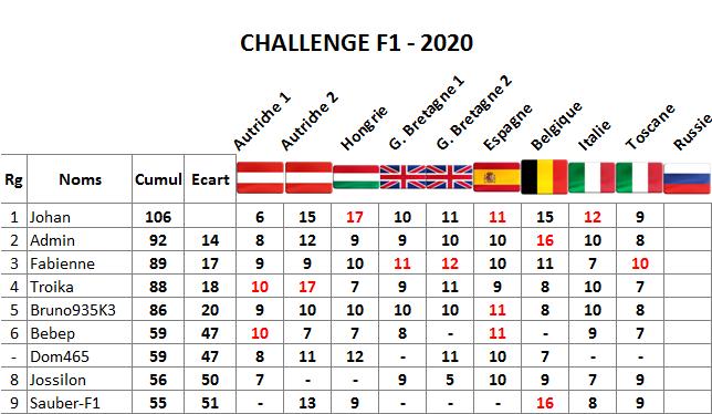 Classement challenge F1 2020 Toscan10