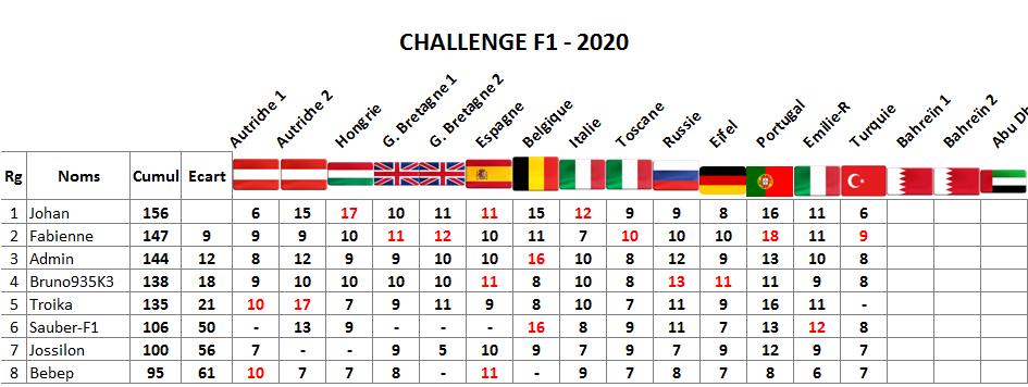 Classement challenge F1 2020 Turqui10