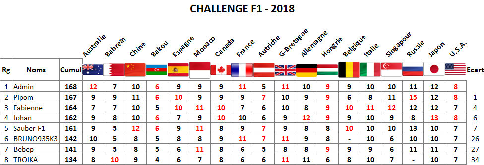 Classement Challenge F1 - 2018 Usa10