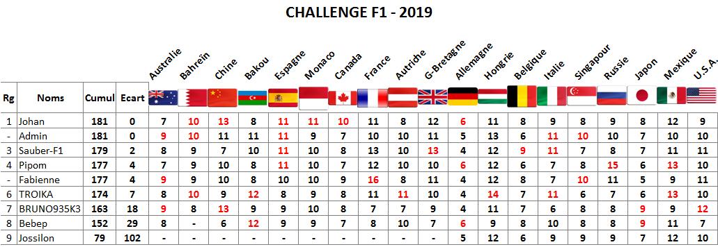 Classement challenge F1 2019 Usa11