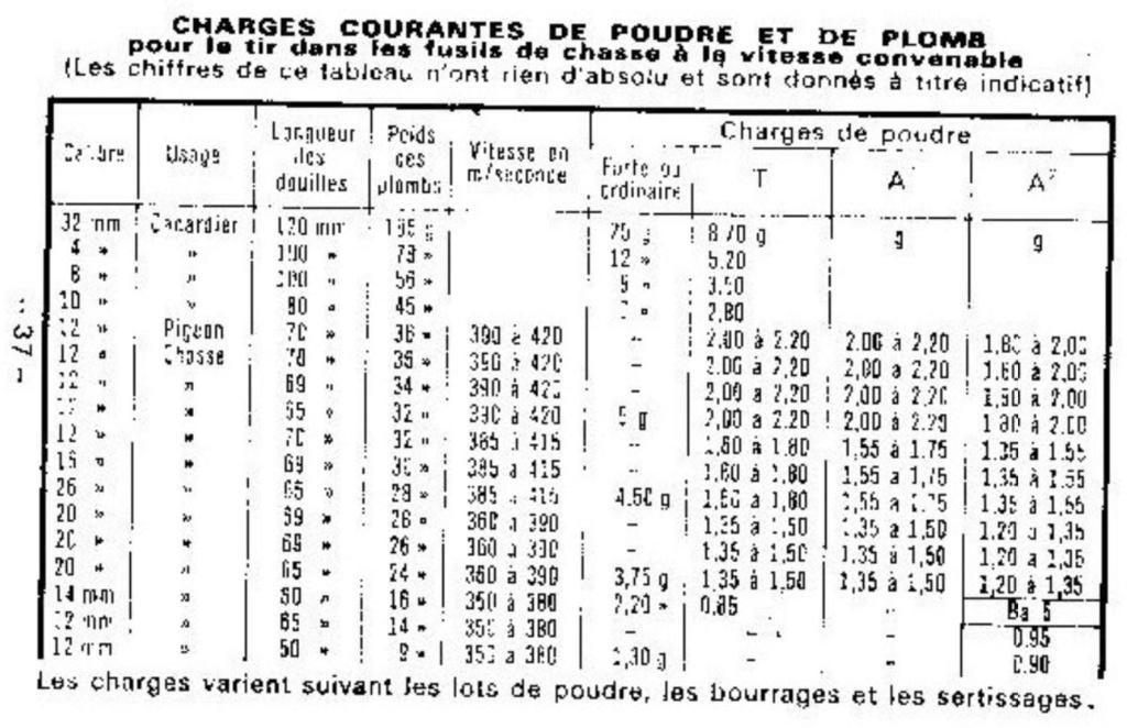 Cartouches cal 20/65 Poudre10