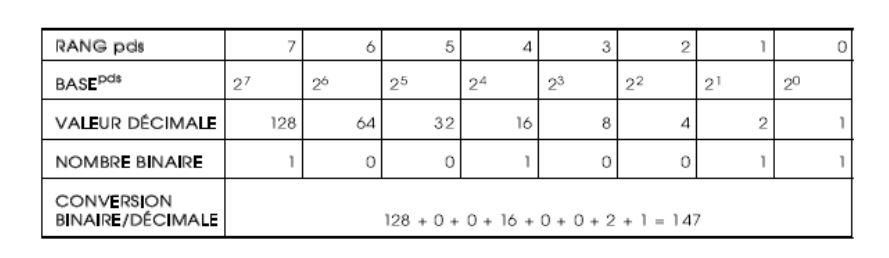 Le multiplexage 1410