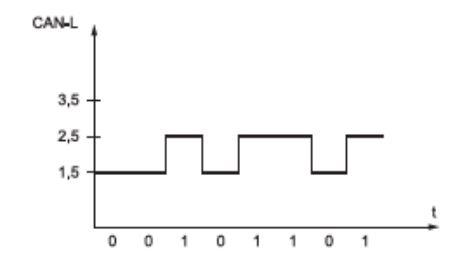 Le multiplexage 2211