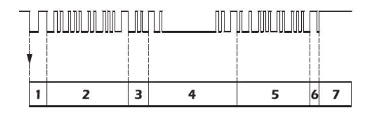 Le multiplexage 2310