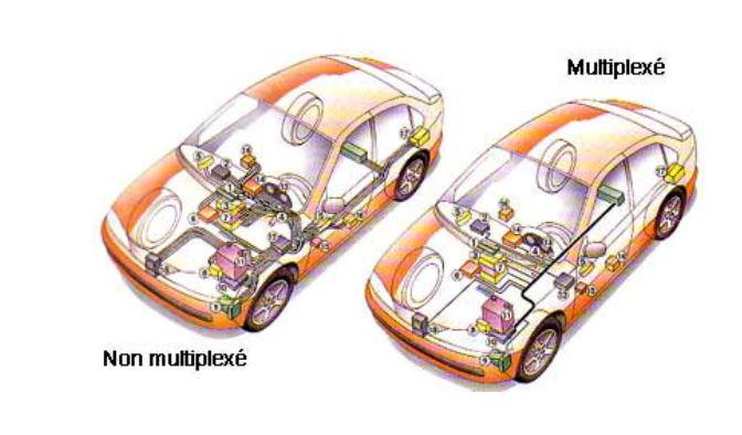 Le multiplexage 510