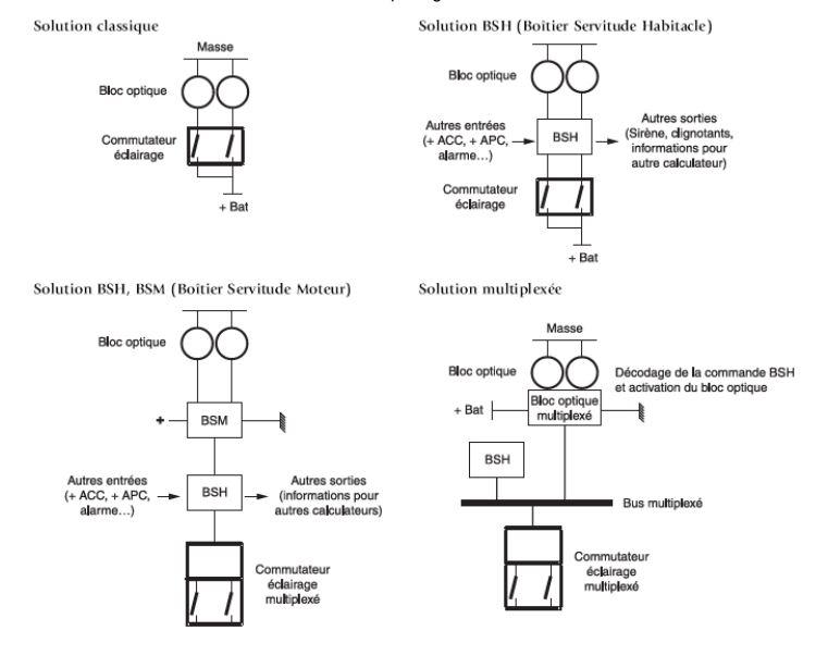 Le multiplexage 910