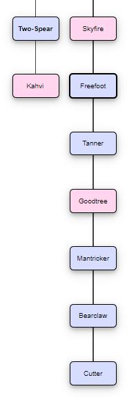 Incest in Elfquest? Tree10